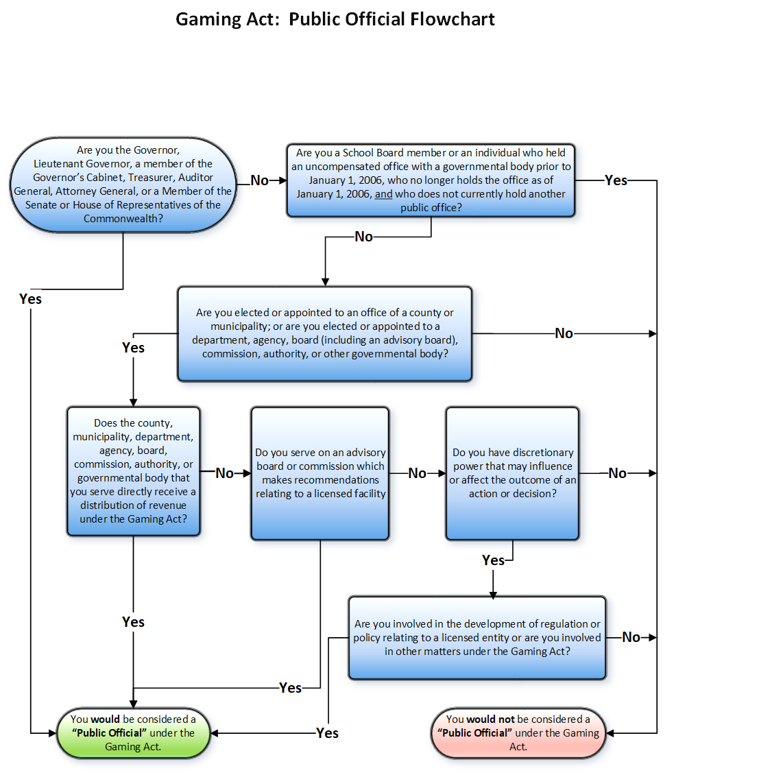 Gaming Act Public Official Flowchart